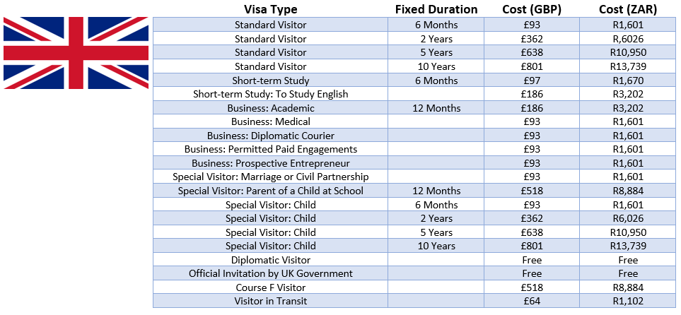 Uk visit visa fee