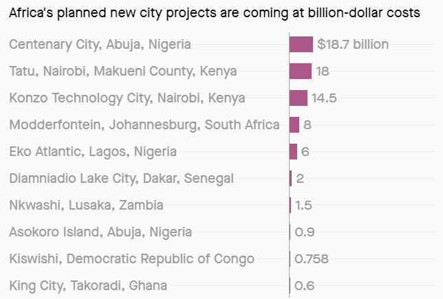 City Costs - Relocation Africa
